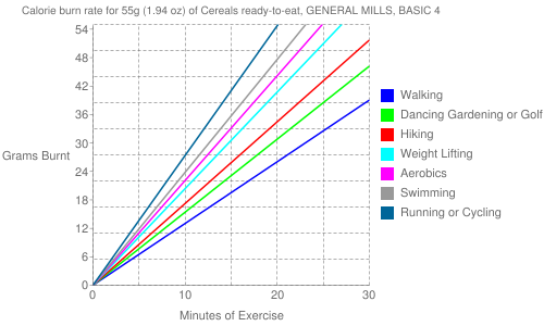 Exercise profile for 55g (1.94 oz) of Cereals ready-to-eat, GENERAL MILLS, BASIC 4